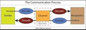 langage communication 2